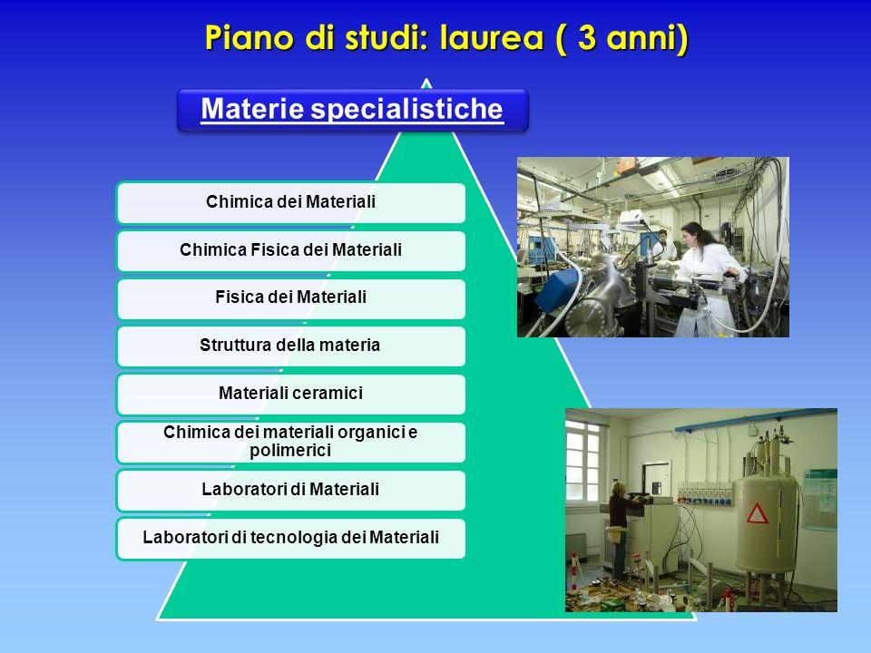 Piano di studi: laurea ( 3 anni) Materie specialistiche Chimica dei MaterialiChimica Fisica dei MaterialiFisica dei MaterialiStruttura della materiaMa