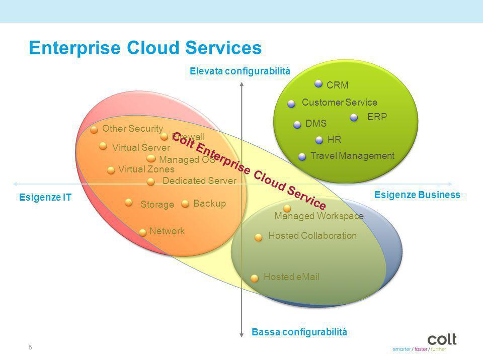 © 2010 Colt Telecom Group Limited. All rights reserved. Colt Enterprise Cloud Services 2