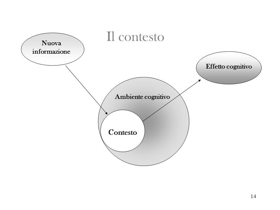 14 Il contesto Nuova informazione Contesto Ambiente cognitivo Effetto cognitivo