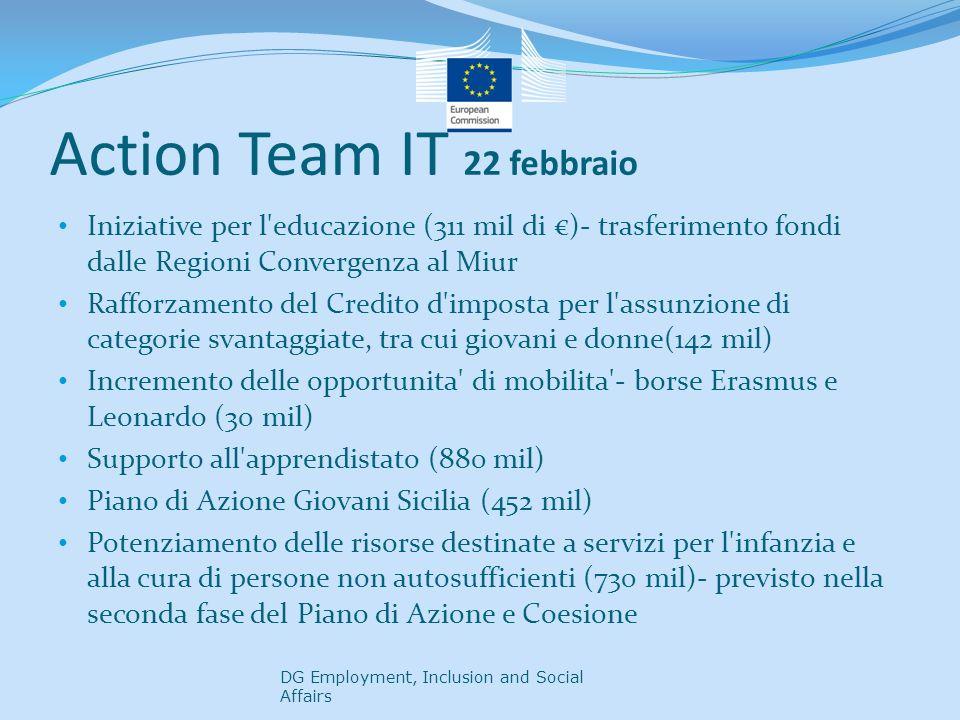 Action Team IT 22 febbraio Iniziative per l educazione (311 mil di )- trasferimento fondi dalle Regioni Convergenza al Miur Rafforzamento del Credito d imposta per l assunzione di categorie svantaggiate, tra cui giovani e donne(142 mil) Incremento delle opportunita di mobilita - borse Erasmus e Leonardo (30 mil) Supporto all apprendistato (880 mil) Piano di Azione Giovani Sicilia (452 mil) Potenziamento delle risorse destinate a servizi per l infanzia e alla cura di persone non autosufficienti (730 mil)- previsto nella seconda fase del Piano di Azione e Coesione DG Employment, Inclusion and Social Affairs