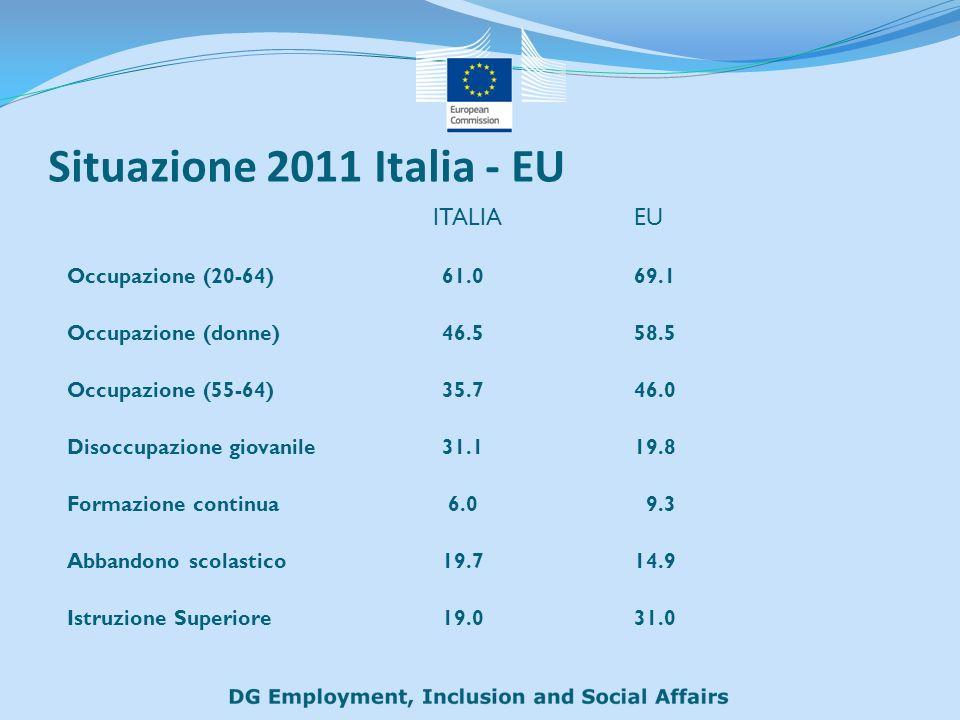 Situazione 2011 Italia - EU ITALIA EU Occupazione (20-64)61.069.1 Occupazione (donne)46.558.5 Occupazione (55-64)35.746.0 Disoccupazione giovanile 31.1 19.8 Formazione continua 6.0 9.3 Abbandono scolastico19.714.9 Istruzione Superiore19.031.0