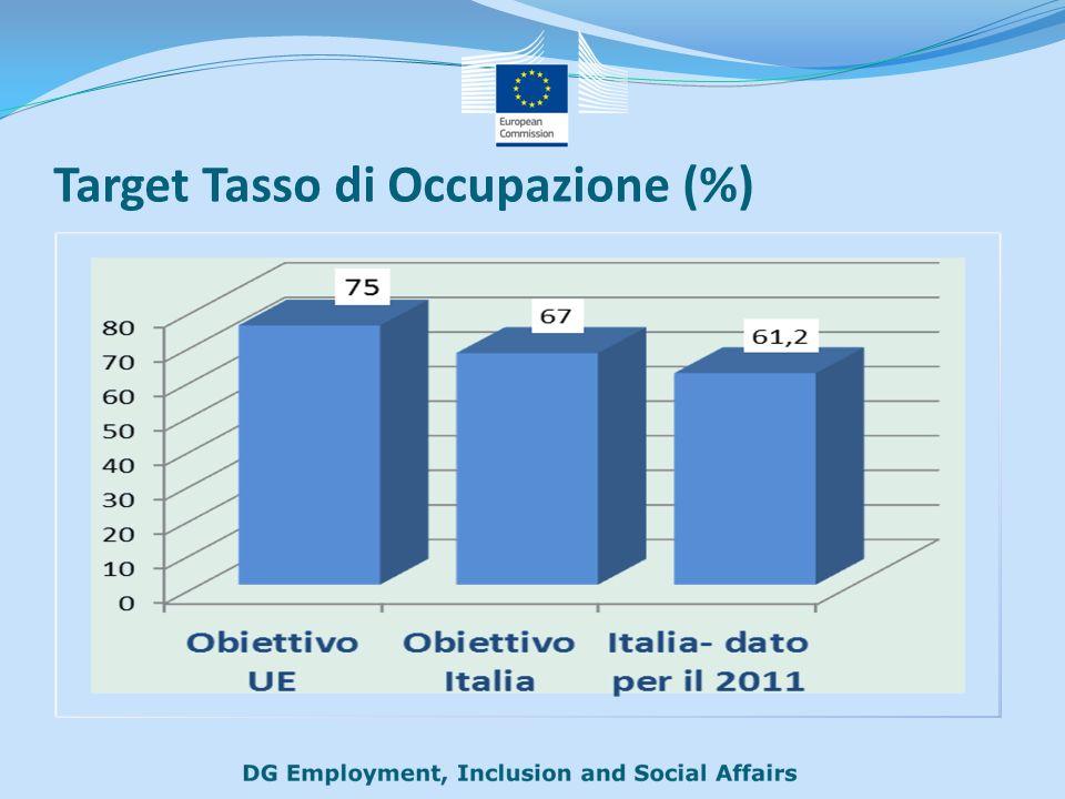 Target Tasso di Occupazione (%)