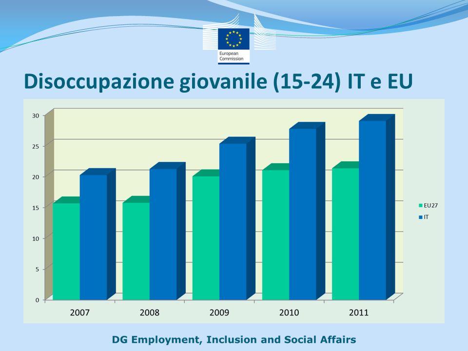 Disoccupazione giovanile (15-24) IT e EU