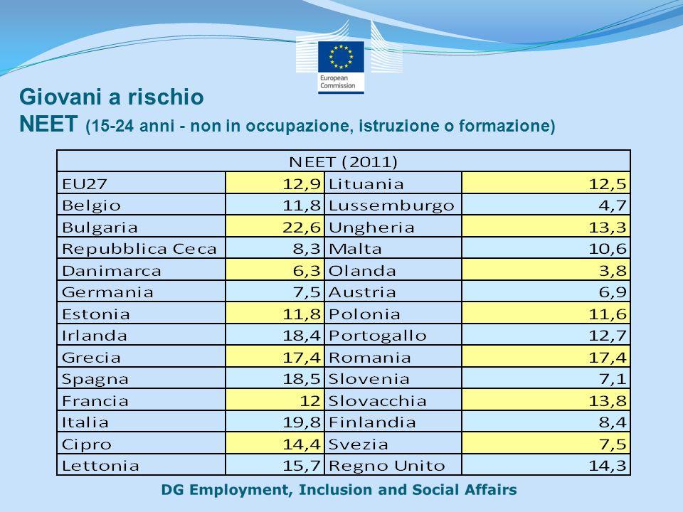 Giovani a rischio NEET (15-24 anni - non in occupazione, istruzione o formazione)