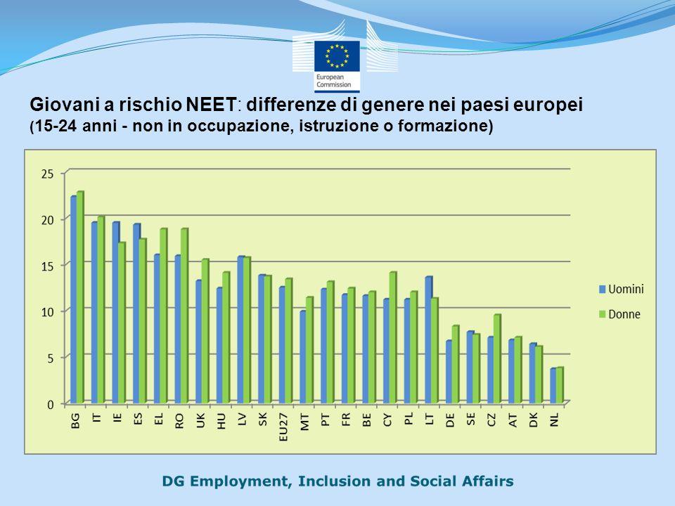 Giovani a rischio NEET: differenze di genere nei paesi europei ( 15-24 anni - non in occupazione, istruzione o formazione)