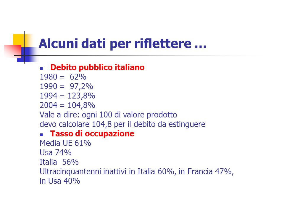 Alcuni dati per riflettere … Debito pubblico italiano 1980 = 62% 1990 = 97,2% 1994 = 123,8% 2004 = 104,8% Vale a dire: ogni 100 di valore prodotto devo calcolare 104,8 per il debito da estinguere Tasso di occupazione Media UE 61% Usa 74% Italia 56% Ultracinquantenni inattivi in Italia 60%, in Francia 47%, in Usa 40%