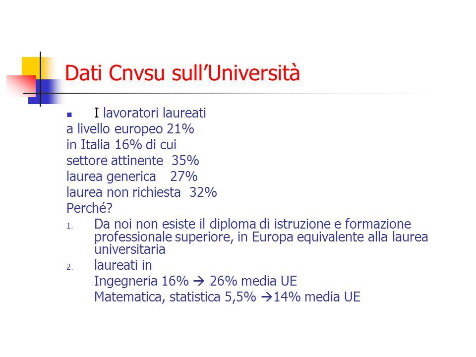 Dati Cnvsu sullUniversità I lavoratori laureati a livello europeo 21% in Italia 16% di cui settore attinente 35% laurea generica 27% laurea non richiesta 32% Perché.