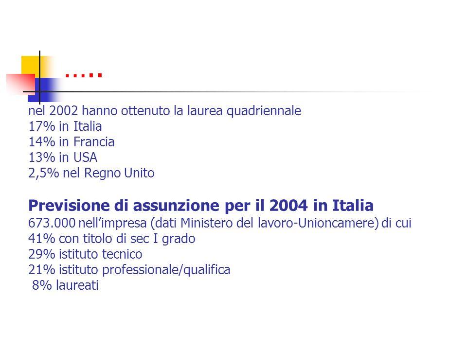 ….. nel 2002 hanno ottenuto la laurea quadriennale 17% in Italia 14% in Francia 13% in USA 2,5% nel Regno Unito Previsione di assunzione per il 2004 i