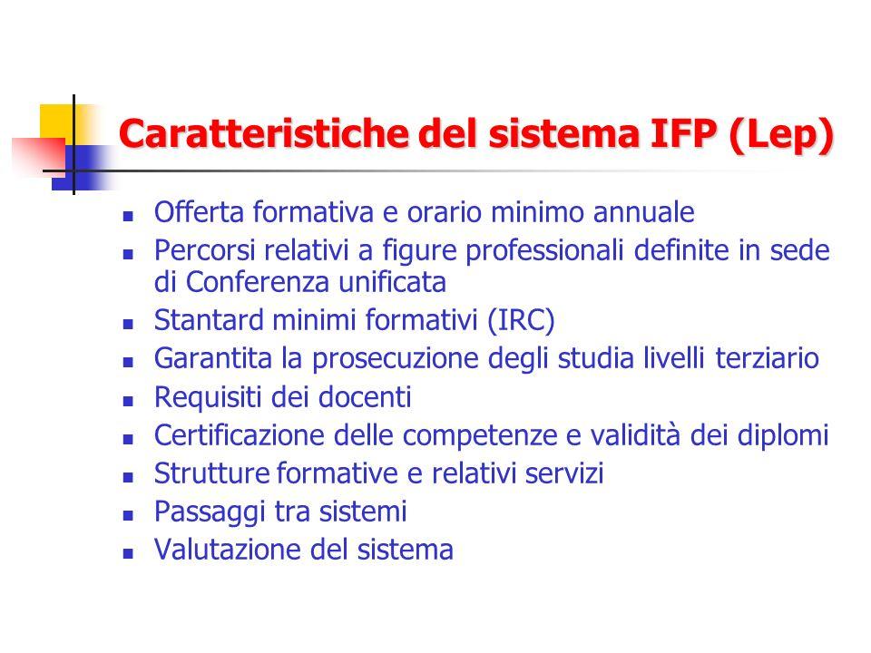 Caratteristiche del sistema IFP (Lep) Offerta formativa e orario minimo annuale Percorsi relativi a figure professionali definite in sede di Conferenz
