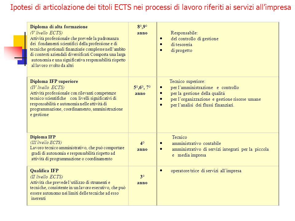 Diploma di alta formazione (V livello ECTS) Attività professionale che prevede la padronanza dei fondamenti scientifici della professione e di tecnich