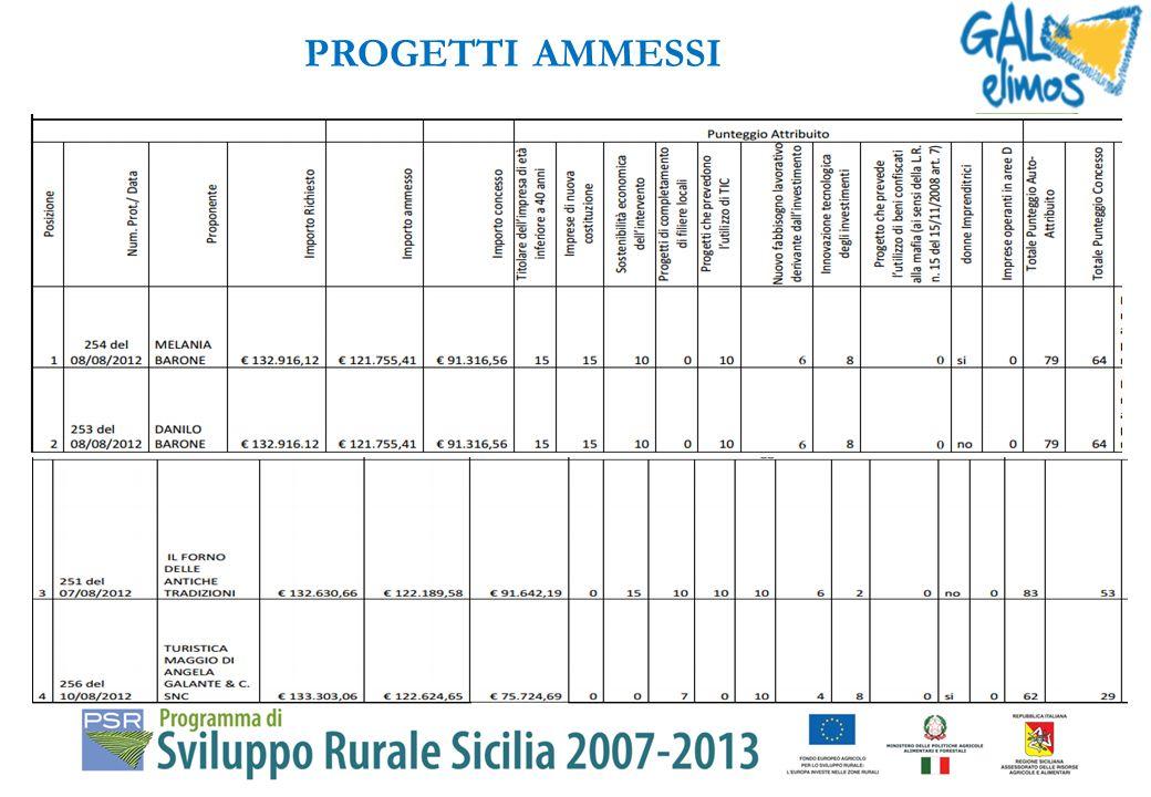 Graduatoria definitiva delle istanze ammesse al finanziamento pubblicata in data 28/12/2012 sulla G.U.R.S., www.psrsicilia.it e www.galelimos.it Il ba