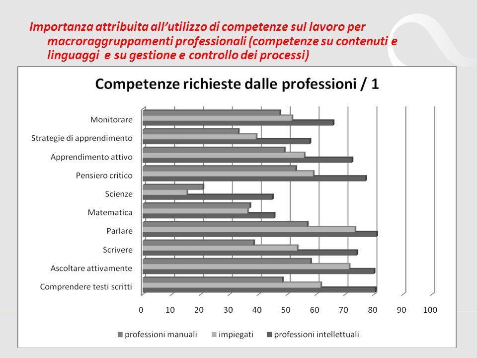 15 Importanza attribuita allutilizzo di competenze sul lavoro per macroraggruppamenti professionali (competenze su contenuti e linguaggi e su gestione