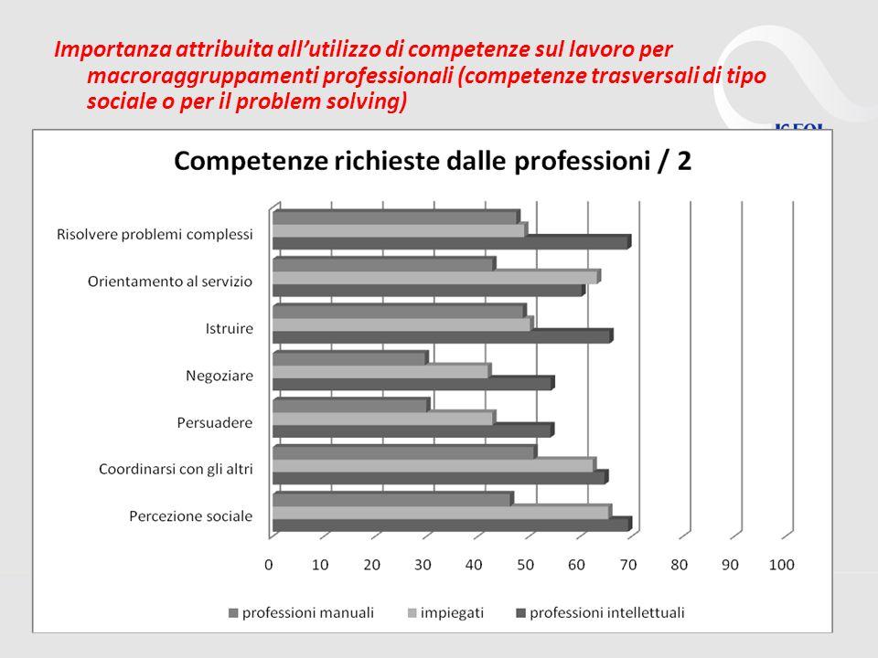 16 Importanza attribuita allutilizzo di competenze sul lavoro per macroraggruppamenti professionali (competenze trasversali di tipo sociale o per il p