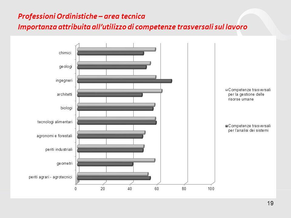 19 Professioni Ordinistiche – area tecnica Importanza attribuita allutilizzo di competenze trasversali sul lavoro