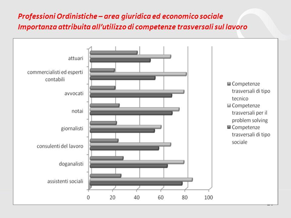 20 Professioni Ordinistiche – area giuridica ed economico sociale Importanza attribuita allutilizzo di competenze trasversali sul lavoro