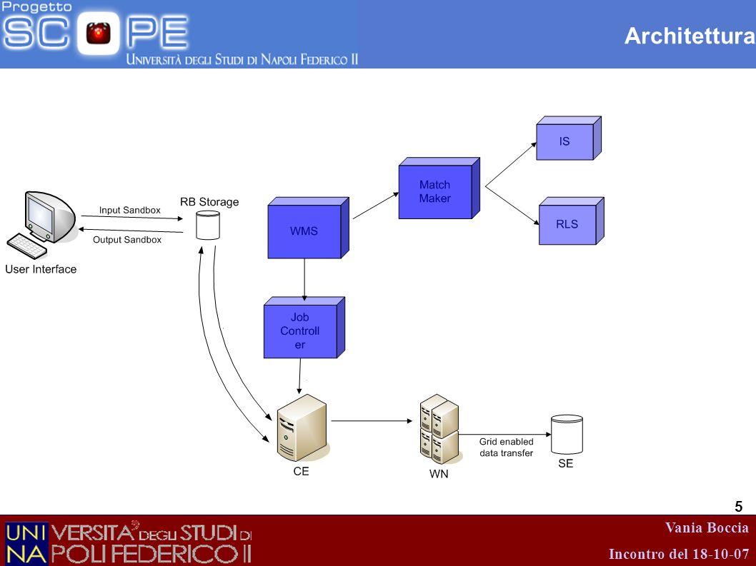 Vania Boccia Incontro del 18-10-07 26 Interazioni UI/Grid Comandi di shell Librerie per lo sviluppo di applicazioni grid-aware Portali web: Genius P-Grade
