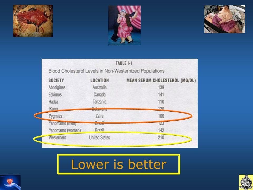 Lower is better