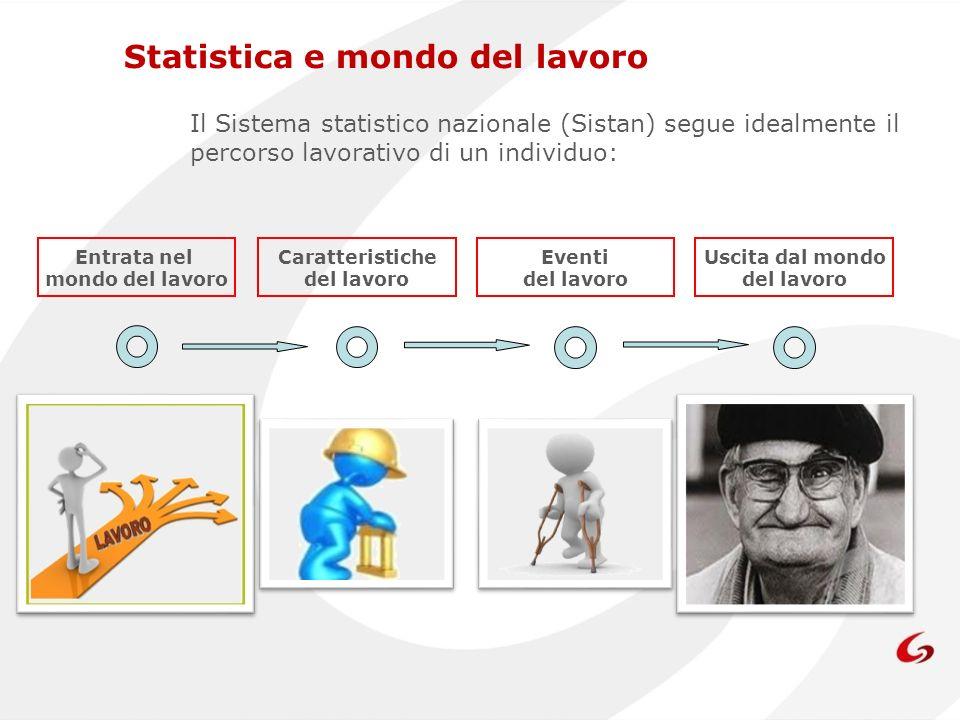 Il Sistema statistico nazionale (Sistan) segue idealmente il percorso lavorativo di un individuo: Entrata nel mondo del lavoro Caratteristiche del lav