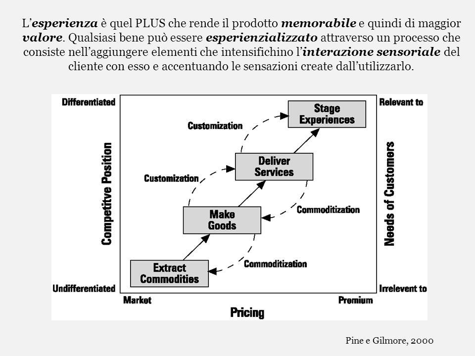 Lesperienza è quel PLUS che rende il prodotto memorabile e quindi di maggior valore. Qualsiasi bene può essere esperienzializzato attraverso un proces