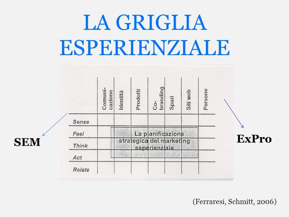 LA GRIGLIA ESPERIENZIALE ExPro SEM (Ferraresi, Schmitt, 2006)