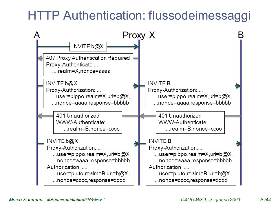 GARR-WS9, 15 giugno 2009Marco Sommani – Il Session Initiation Protocol25/44Marco Sommani– Il SessionInitiationProtocol HTTP Authentication: flussodeim