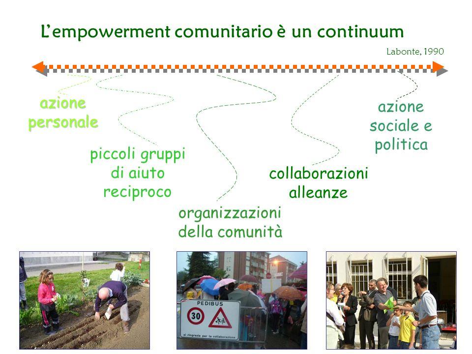 Lempowerment comunitario è un continuum azione personale piccoli gruppi di aiuto reciproco organizzazioni della comunità collaborazioni alleanze azion
