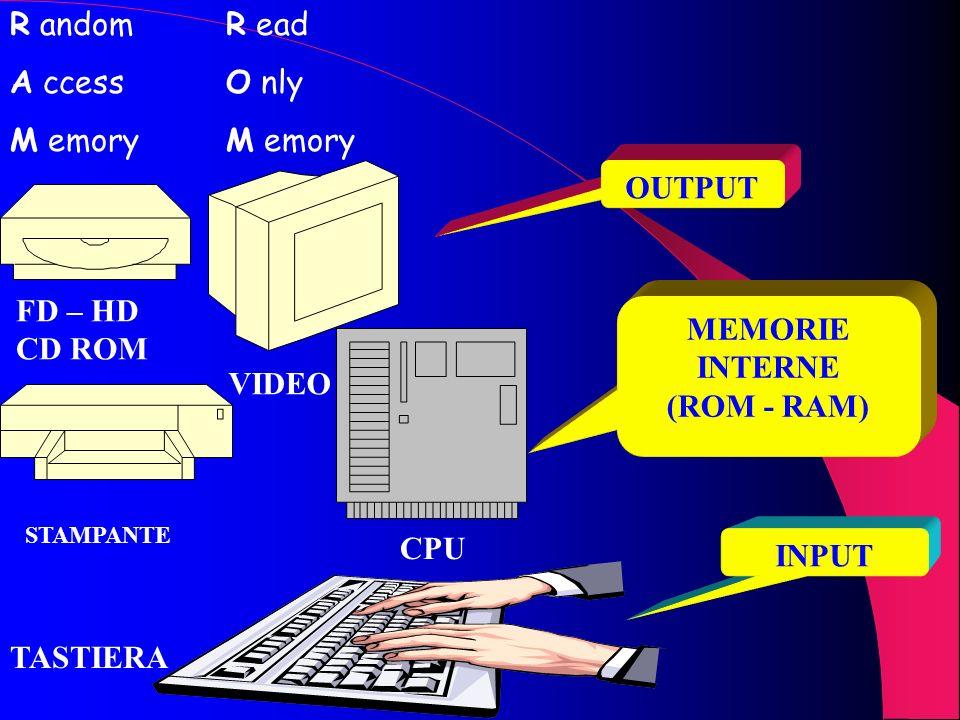COMPONENTI ESSENZIALI DI UN PC UNITA DINGRESSO O DI INPUT (TASTIERA) UNITA CENTRALE DI ELABORAZIONE (CPU) UNITA DI MEMORIA INTERNA (ROM – RAM) UNITA D