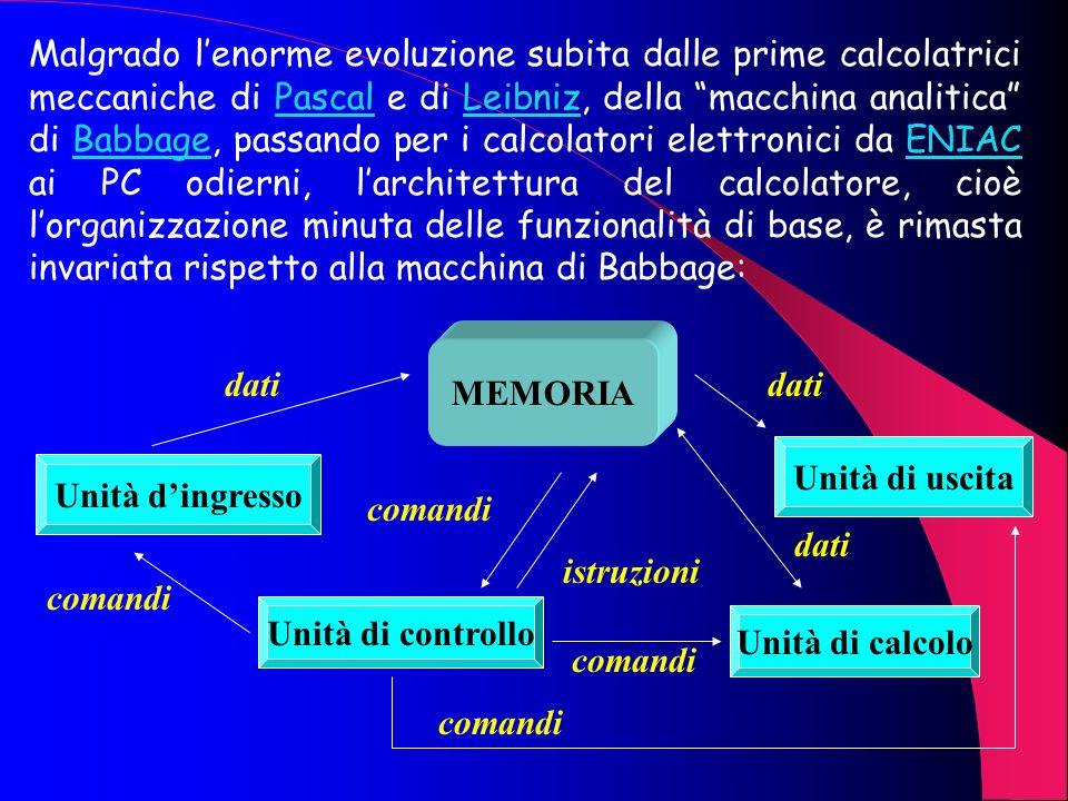Malgrado lenorme evoluzione subita dalle prime calcolatrici meccaniche di Pascal e di Leibniz, della macchina analitica di Babbage, passando per i calcolatori elettronici da ENIAC ai PC odierni, larchitettura del calcolatore, cioè lorganizzazione minuta delle funzionalità di base, è rimasta invariata rispetto alla macchina di Babbage:PascalLeibnizBabbageENIAC MEMORIA Unità dingresso Unità di controllo Unità di calcolo Unità di uscita dati comandi istruzioni dati comandi