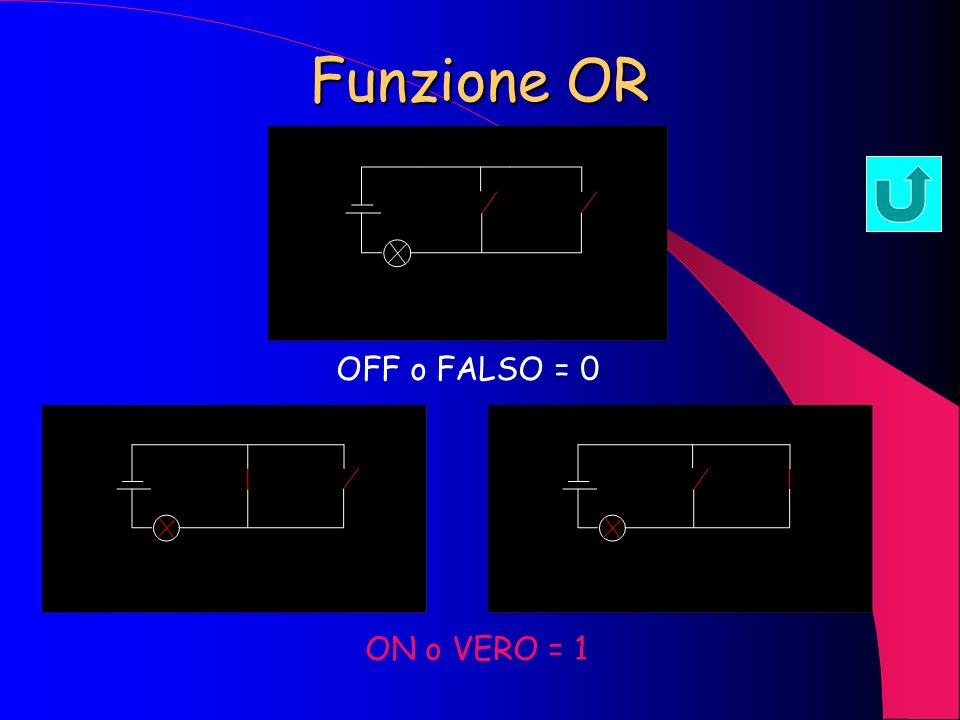 Funzione AND OFF o FALSO = 0 ON o VERO = 1