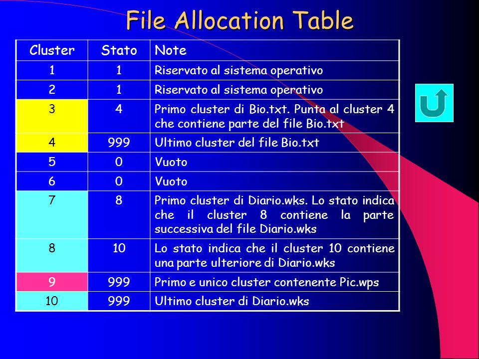 Formattazione Tracce Settori Cluster o area di allocazione