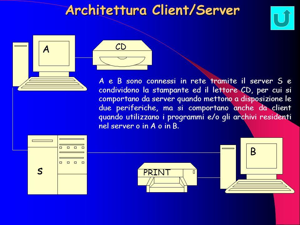 Interfaccia Grafico (GUI) A differenza dellinterprete di comandi in linea utilizzato dal vecchio sistema operativo DOS, da Linux e da alcuni S.O. per
