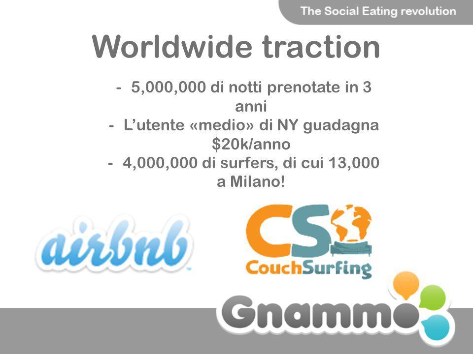 Worldwide traction -5,000,000 di notti prenotate in 3 anni -Lutente «medio» di NY guadagna $20k/anno -4,000,000 di surfers, di cui 13,000 a Milano!