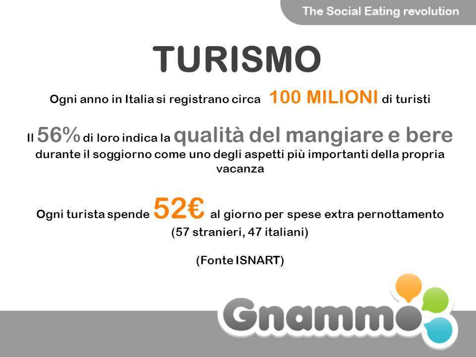 TURISMO Ogni anno in Italia si registrano circa 100 MILIONI di turisti Il 56% di loro indica la qualità del mangiare e bere durante il soggiorno come