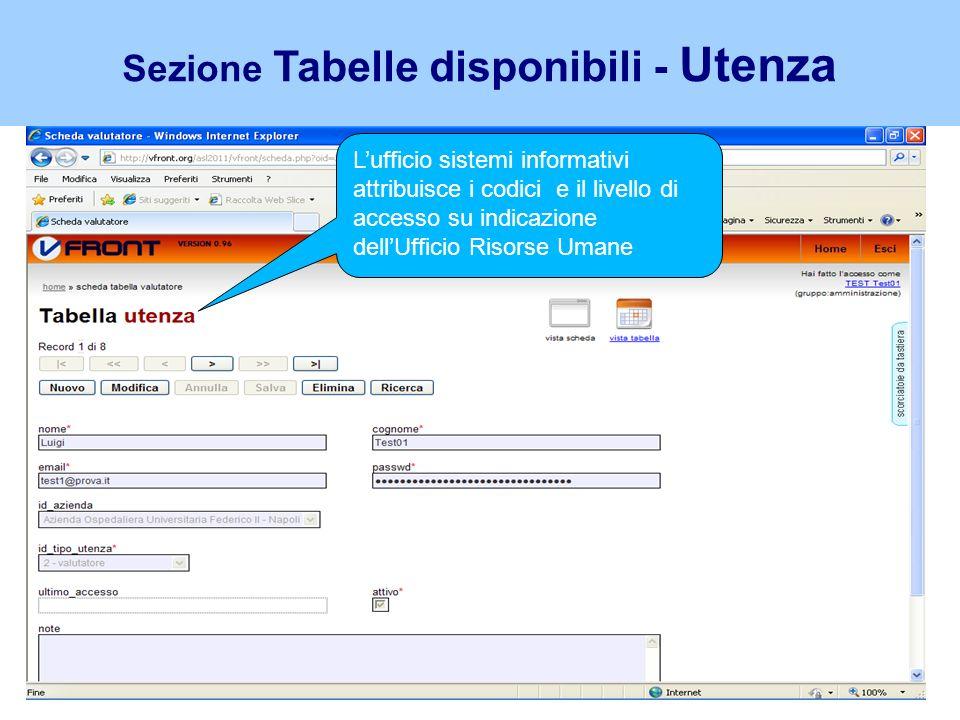 Sezione – Impostazioni Compilazioni attese Viene indicato per ciascuna UO il numero di schede di valutazione che dovranno essere compilate sia per larea Dirigenza che per il Comparto