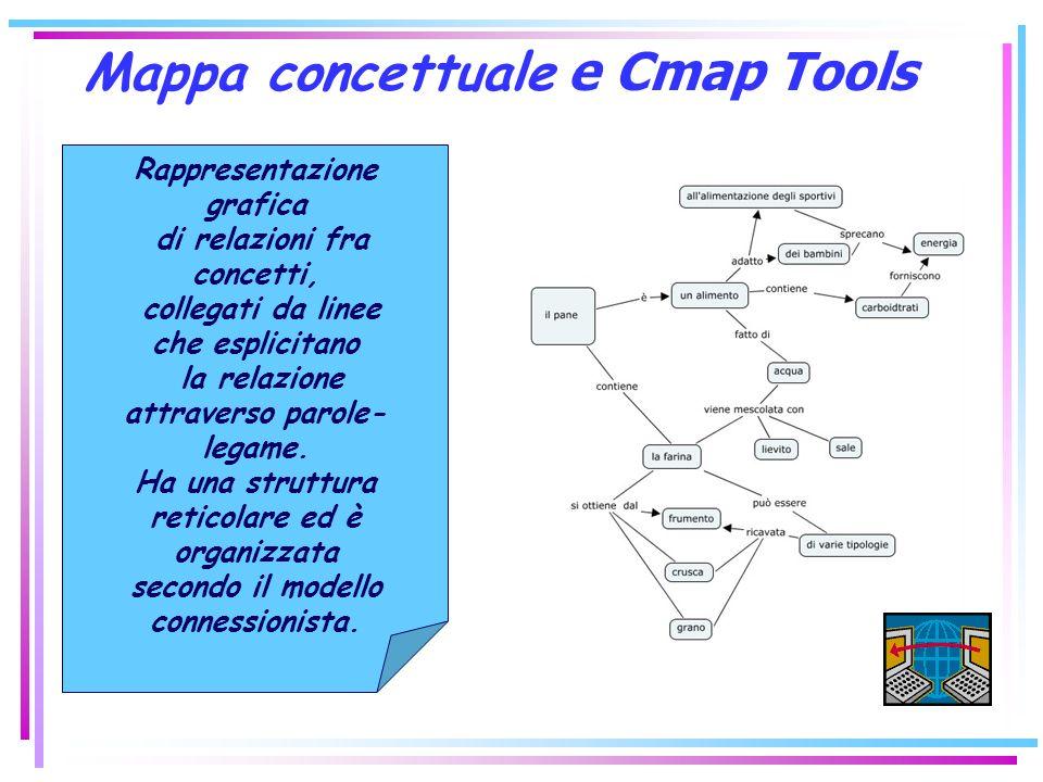 Mappa concettuale e Cmap Tools Rappresentazione grafica di relazioni fra concetti, collegati da linee che esplicitano la relazione attraverso parole-