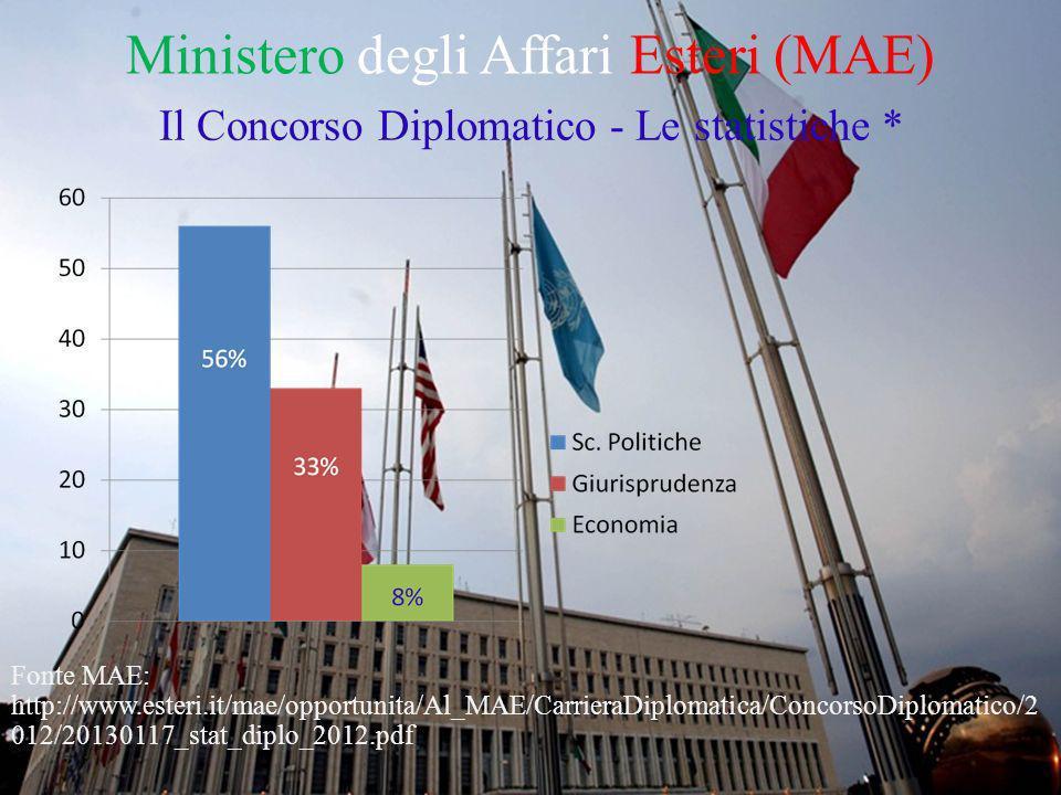 Ministero degli Affari Esteri (MAE) Il Concorso Diplomatico - Le statistiche * * Fonte MAE: http://www.esteri.it/mae/opportunita/Al_MAE/CarrieraDiplomatica/ConcorsoDiplomati co/2012/20130117_stat_diplo_2012.pdf