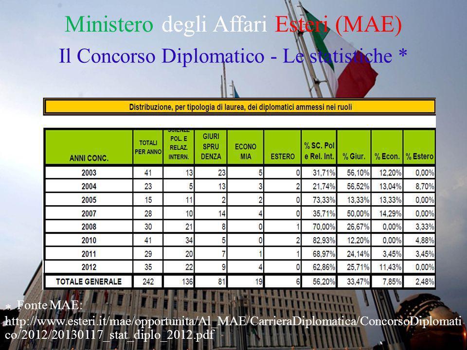 Ministero degli Affari Esteri (MAE) Il Concorso Diplomatico - Le statistiche * * Fonte MAE: http://www.esteri.it/mae/opportunita/Al_MAE/CarrieraDiplom