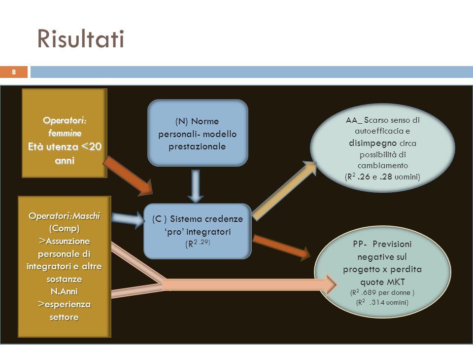 Risultati 8 (N) Norme personali- modello prestazionale (C ) Sistema credenzepro integratori (R 2.29) PP- Previsioni negative sul progetto x perdita qu