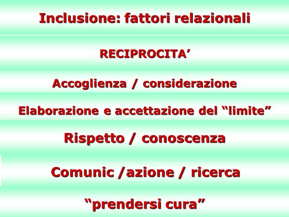 Inclusione: fattori relazionali Accoglienza / considerazione RECIPROCITA Elaborazione e accettazione del limite Rispetto / conoscenza Comunic /azione