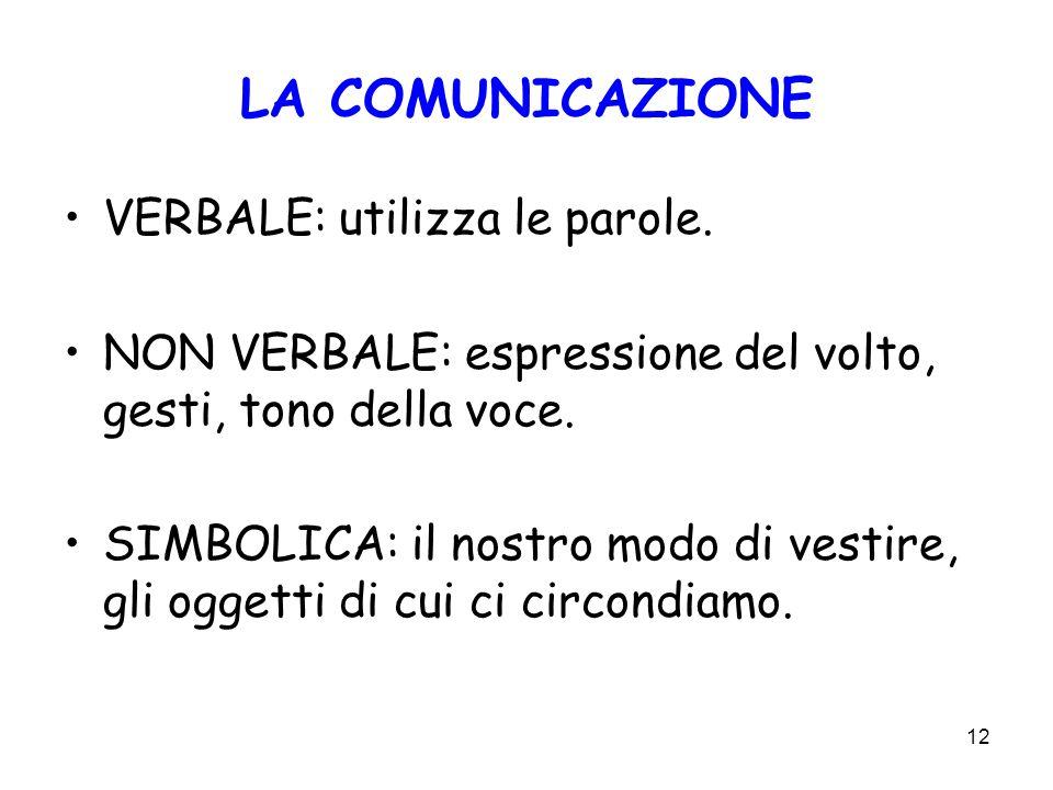 12 LA COMUNICAZIONE VERBALE: utilizza le parole. NON VERBALE: espressione del volto, gesti, tono della voce. SIMBOLICA: il nostro modo di vestire, gli