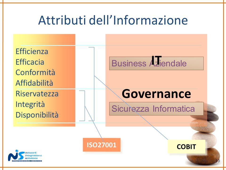 10 Attributi dellInformazione Efficienza Efficacia Conformità Affidabilità Riservatezza Integrità Disponibilità Business Aziendale Sicurezza Informati