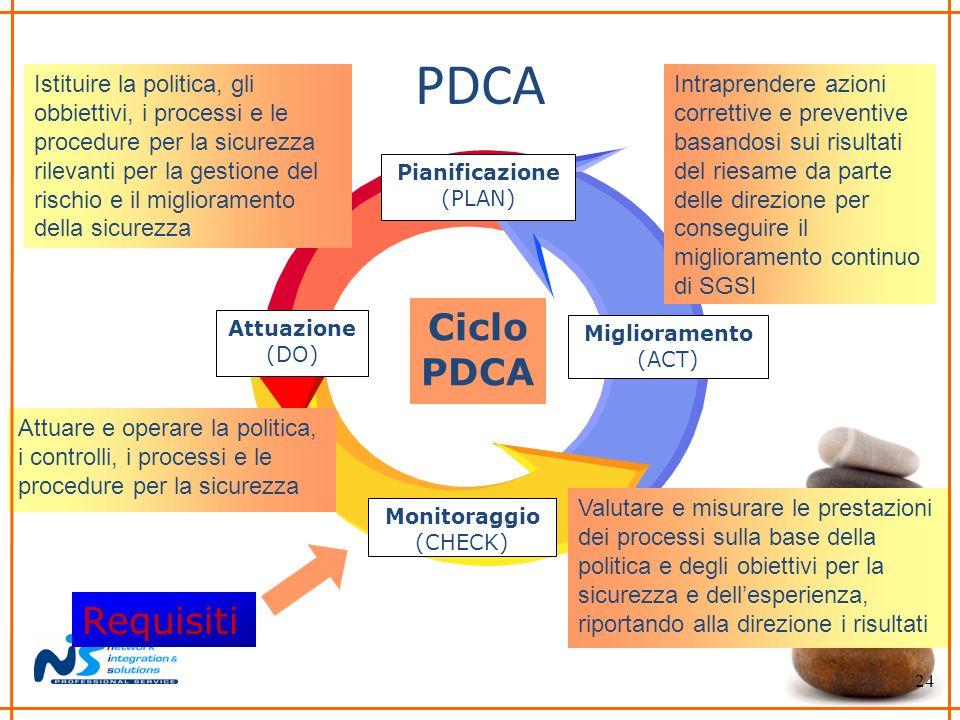 24 PDCA Ciclo PDCA Pianificazione (PLAN) Miglioramento (ACT) Monitoraggio (CHECK) Attuazione (DO) Istituire la politica, gli obbiettivi, i processi e