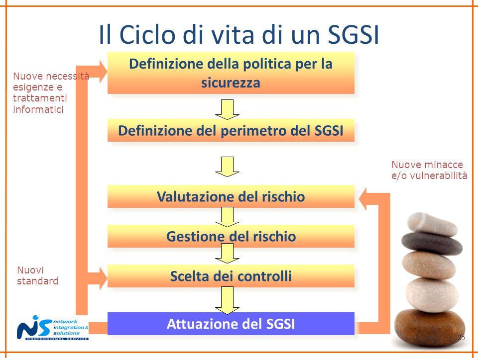 25 Nuovi standard Nuove necessità esigenze e trattamenti informatici Nuove minacce e/o vulnerabilità Il Ciclo di vita di un SGSI Attuazione del SGSI G