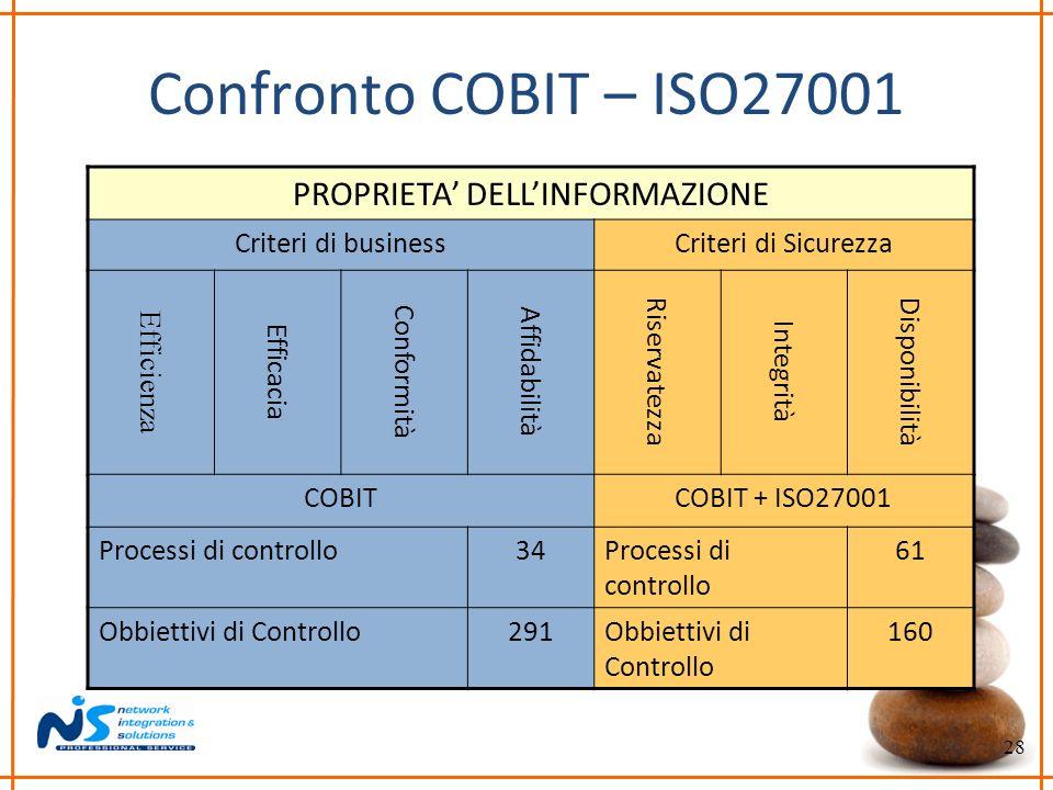 28 Confronto COBIT – ISO27001 PROPRIETA DELLINFORMAZIONE Criteri di businessCriteri di Sicurezza Efficienza Efficacia Conformità Affidabilità Riservat