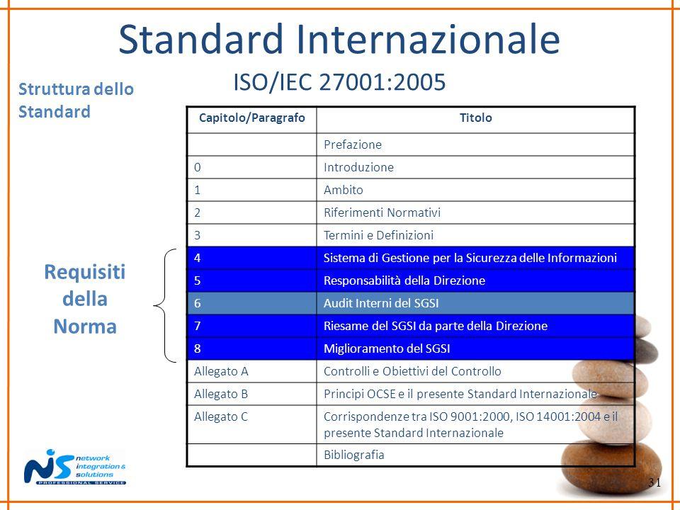 31 Standard Internazionale ISO/IEC 27001:2005 Struttura dello Standard Capitolo/ParagrafoTitolo Prefazione 0Introduzione 1Ambito 2Riferimenti Normativ