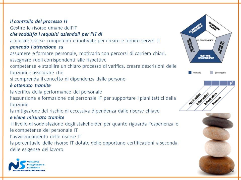 53 Il controllo del processo IT Gestire le risorse umane dellIT che soddisfa i requisiti aziendali per l'IT di acquisire risorse competenti e motivate