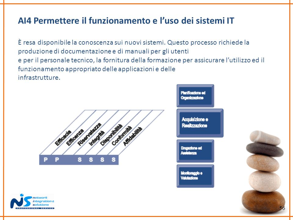 56 AI4 Permettere il funzionamento e luso dei sistemi IT È resa disponibile la conoscenza sui nuovi sistemi. Questo processo richiede la produzione di