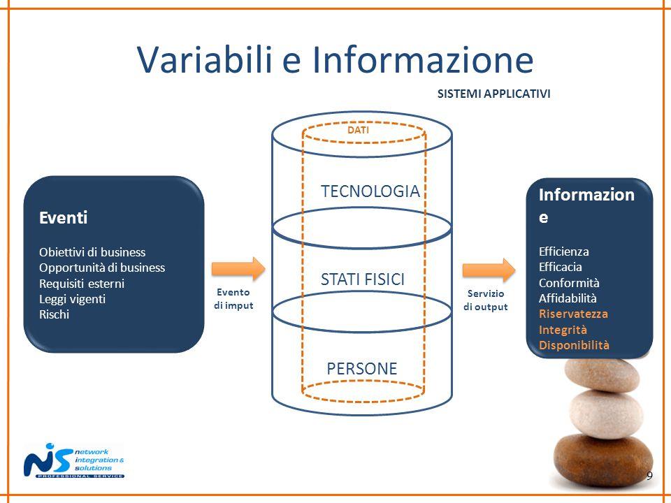 9 Variabili e Informazione Eventi Obiettivi di business Opportunità di business Requisiti esterni Leggi vigenti Rischi Informazion e Efficienza Effica