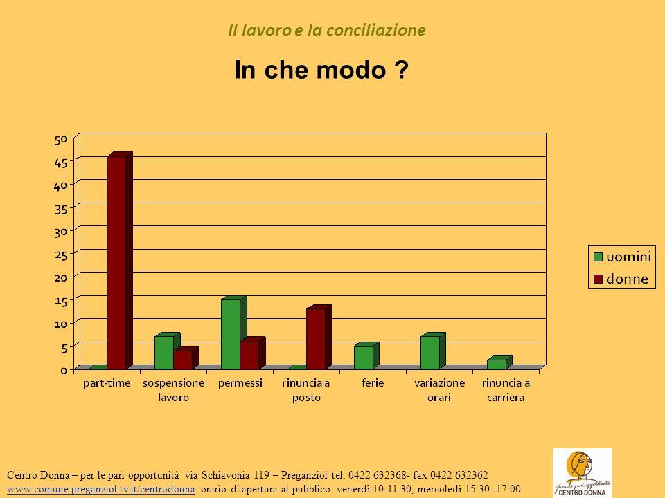 Il lavoro e la conciliazione La maggior parte di donne e uomini è soddisfatta del proprio lavoro (85% donne; 90% uomini).