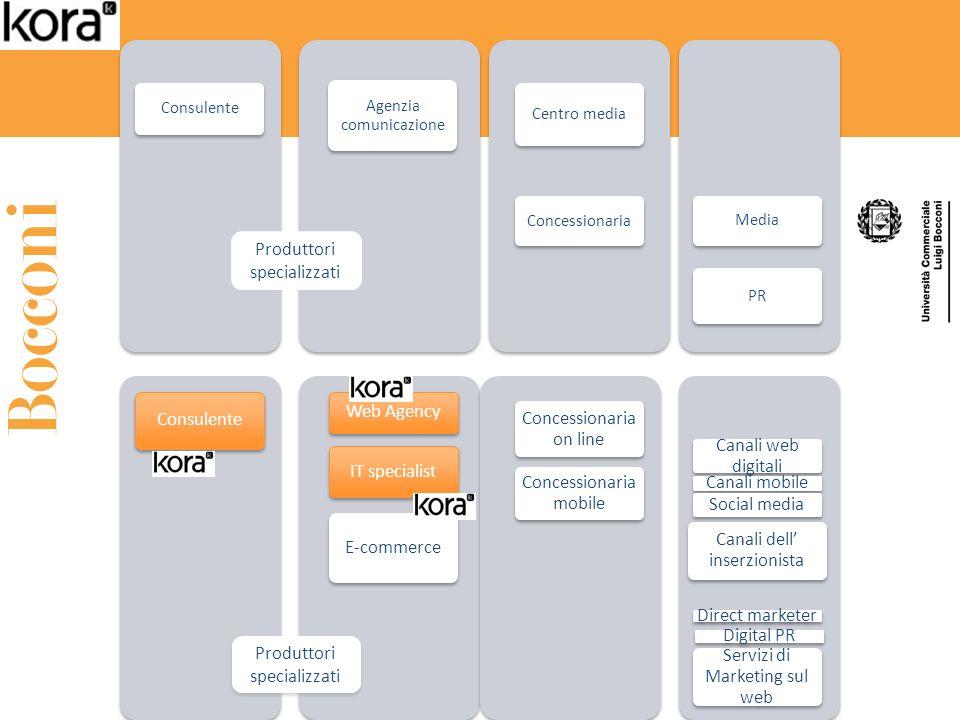 Consulente Agenzia comunicazione Centro media Concessionaria Media PR Produttori specializzati Consulente Web Agency IT specialist E-commerce Concessi